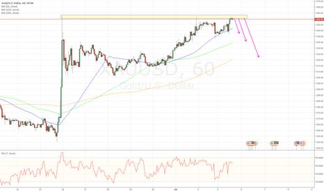 XAUUSD: Gold Short opportunity