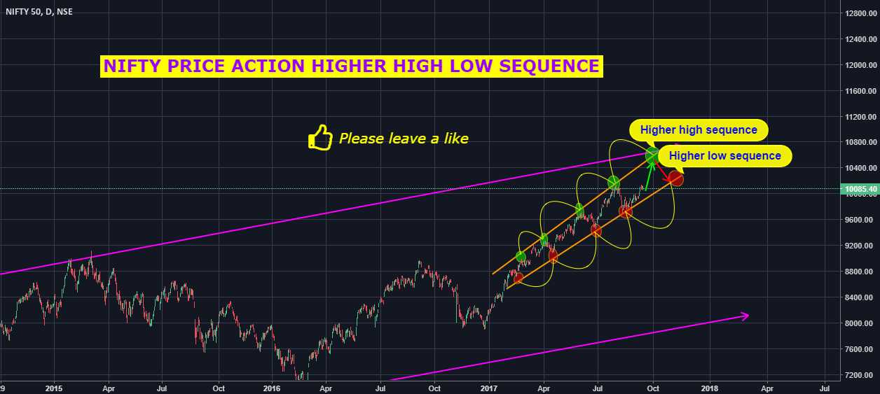 NIFTY HIGHER HIGH LOW PRICE ACTION SEQUENCE