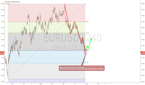 EURUSD: EURUSD long chance