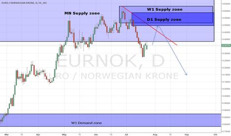 EURNOK: EUR/NOK D1 Supply zone