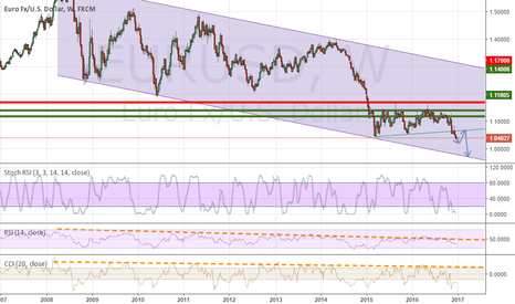 EURUSD: $EURUSD About to hit the lows