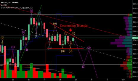 XBTUSD: BTC/USD Descending Triangle.