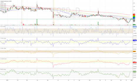 FORD: cci.rsi $FORD