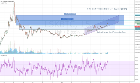 LSKBTC: is lisk going to follow the uptrend?