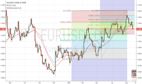 EURUSD: Short on Rises going forward