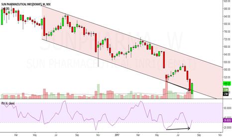 SUNPHARMA: sun pharma looks bullish in short term.