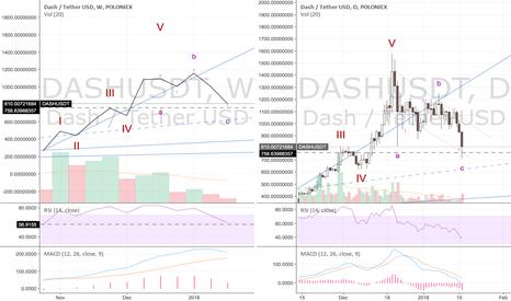 DASHUSDT: DASHUSDT $758 Support - Trend Line - S&R - Elliots Wave analysis