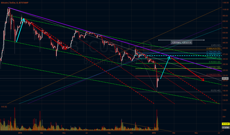 BTCUSD: 125 DAY Outlook