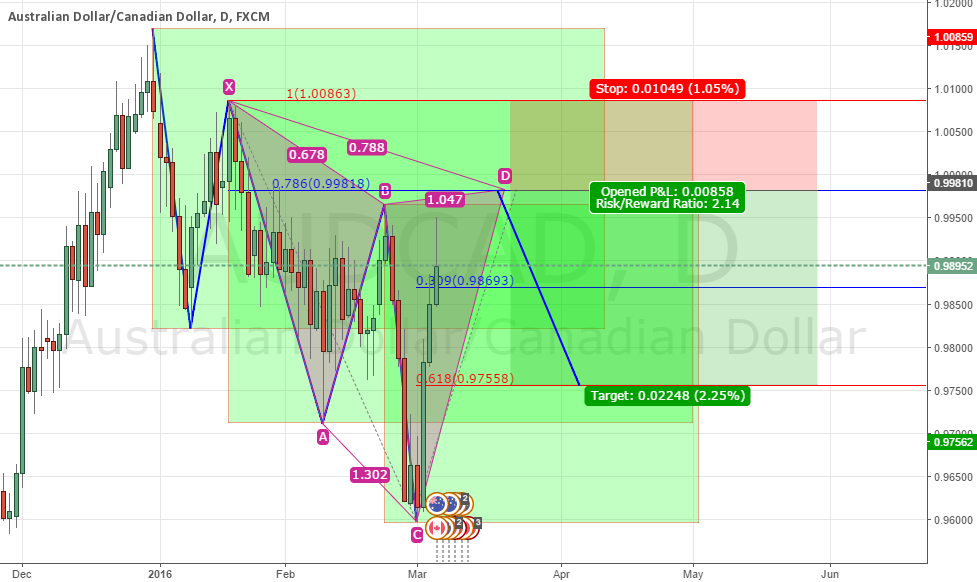 AUDCAD TREND CONTINUATION WITH CYPHER + VIDEO