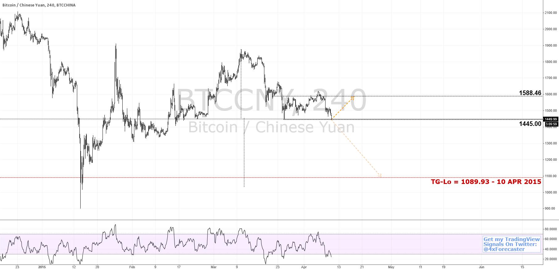 Driling Thru 1445 Opens Floor To 1089.93 Target   #bitcoin $BTC