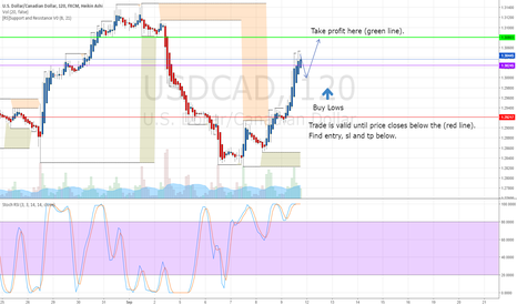 USDCAD: USDCAD WEEKLY TRADING PLAN FORECAST 9/10/16