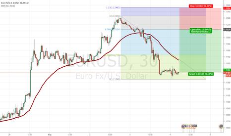 EURUSD: eurusd sell @1.1210 sl 1.1245 tp 1.1146