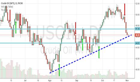 USOIL: US OIL WTi