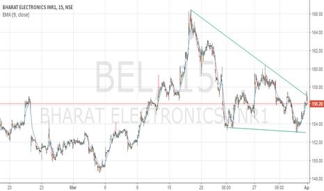 BEL: buy bel sl 153 tgt 159 and above