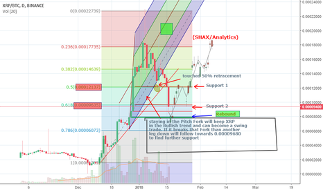 XRPBTC: XRP - As the Price Prediction Stands true