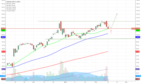 NVDA: NVDA might bounce here to retry and break 120$