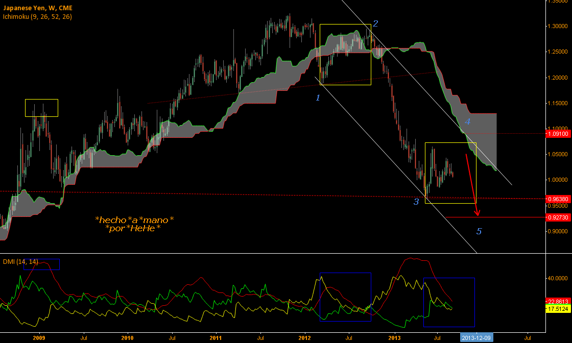 $JPY - Obama The Peacemaker