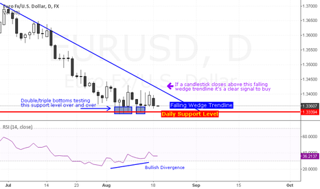 EURUSD: Falling wedge setup forming in EUR/USD daily