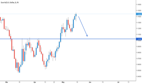 EURUSD: Hanging Man at resistance
