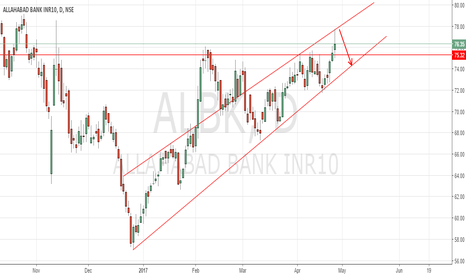 ALBK: Allahabad Bank to approach wedge support