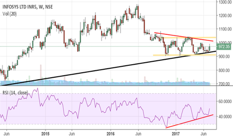 INFY: Divergence on weekly charts and triangle pattern