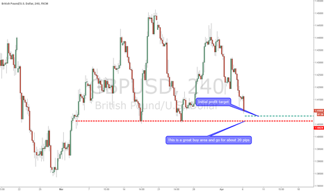 GBPUSD: Getting ready to buy GBPUSD