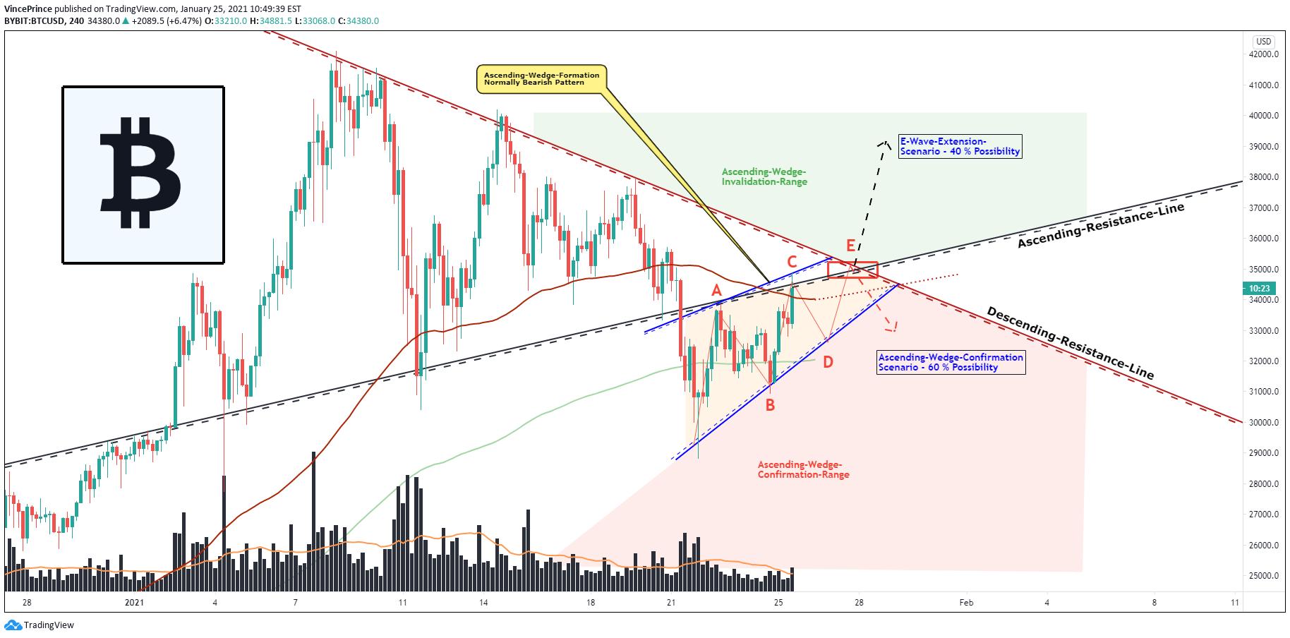 Bitcoin tradingview, Account Options