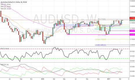 AUDUSD: AUDUSD - Range-based shorting opportunity
