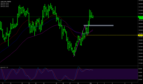 XAUUSD: Gold overview plan 1 FEB (position trades)