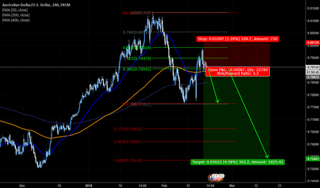 AUDUSD: AUD/USD bearish