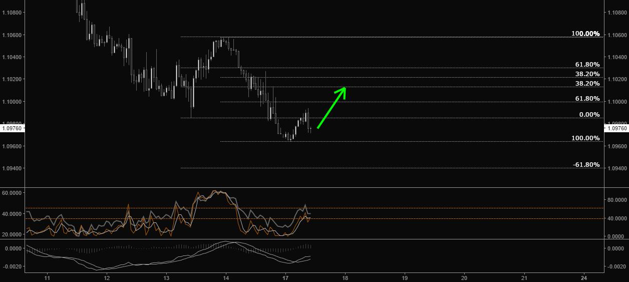 Strong dollar, no correction?
