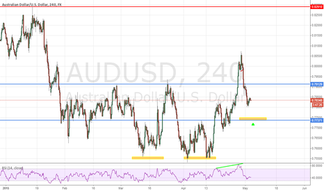 AUDUSD: Potential 2618 trade on AUDUSD target Jan high