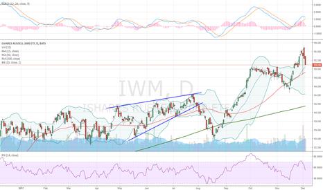 IWM: Ascending Wedge
