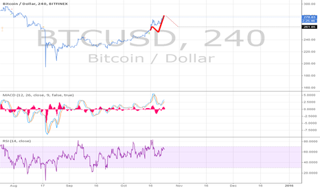 BTCUSD: Potential scalp: Use a stop or use lube. Just don't blame Loops.