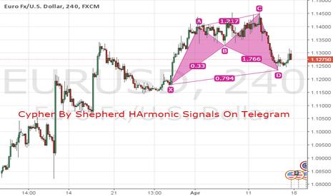 EURUSD: Bullish cypher harmonic pattern found on 4H