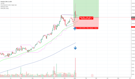 ROG: Potential Breakout in the Making with a PB Entry