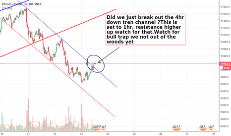 BTCUSD: BTCUSD  Did we just break out of the downtrend channel