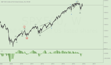 SPX500: S&P500 Possible Wave counter