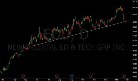 EDU: EDU nice trend line test