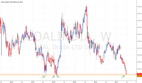 COALINDIA: COALINDIA - at major support level- Potential Long or Short?