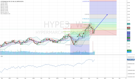 HYPE3: HYPE3 Fib expansion