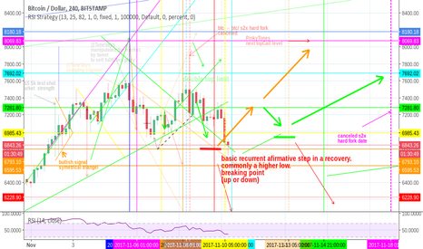 BTCUSD: bitcoin USD MindMap outlook after s2x