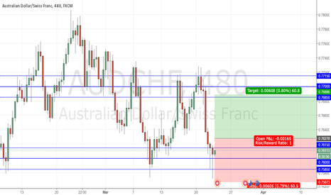 AUDCHF: AUDCHF Possible long