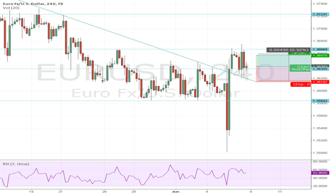 EURUSD: what you think