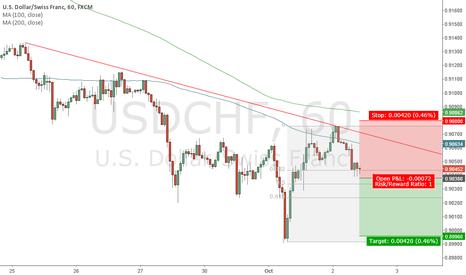 USDCHF: USD/CHF Sell 0.9038; Target 0.8996; Stop Loss 0.9080