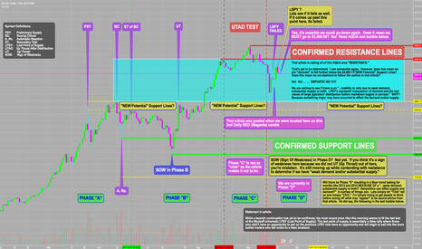 BTCUSD: This is a Response to an Article on Bitcoin using Wyckoff Rules: