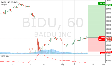 BIDU: Long BIDU again.