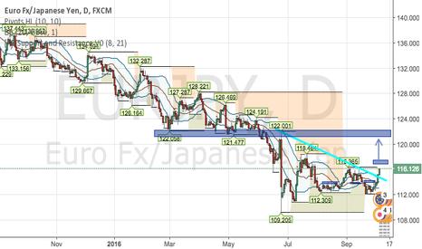 EURJPY: buy EUR/JPY at break of 117.050