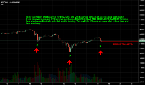 BTCUSD: BTC: FORMING A REVERSE HEAD AND SHOULDERS: WATCH THIS CLOSELY...