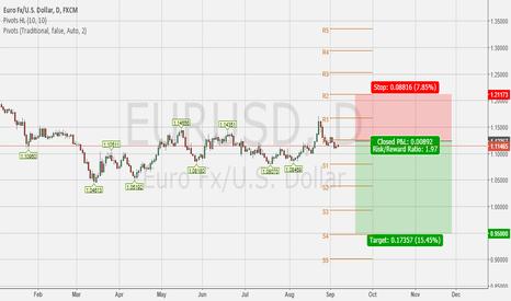EURUSD: Sell EURUSD  target 0.95000